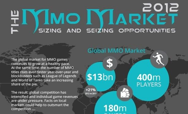 400 million MMOG players