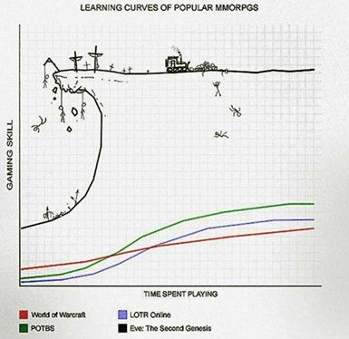EVE Online - Learning Curve