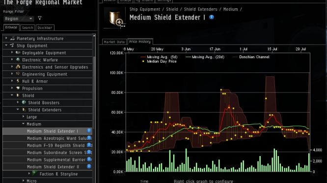 EVE Online Market Trade Tool | Realtime - Station Trading