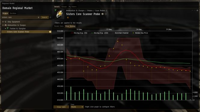 EVE Online - Graph