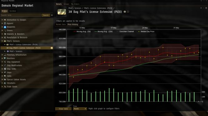 EVE Online - Healthy Graph