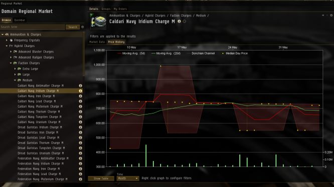 EVE Online - Unhealthy graph