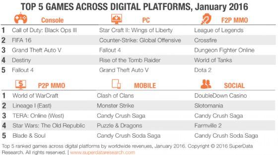 Digital Game Sales January 2016 SuperData