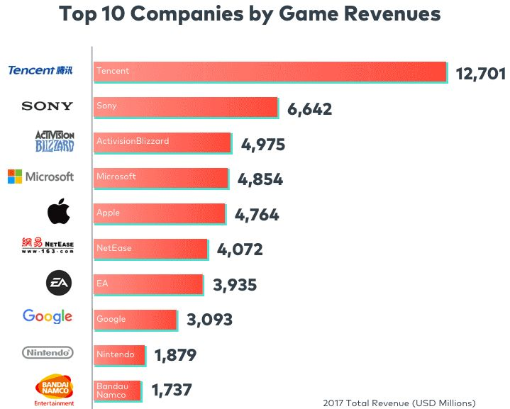 Top 10 Biggest Video Game Companies by Revenue