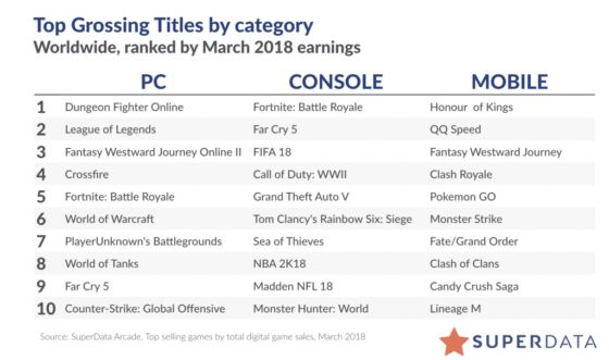 MMO Money: Top Grossing Games of March and Tencent Breaks Records